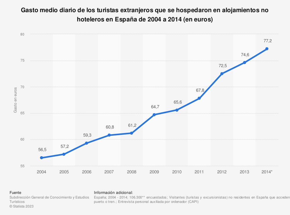 Estadística: Gasto medio diario de los turistas extranjeros que se hospedaron en alojamientos no hoteleros en España de 2004 a 2014 (en euros) | Statista