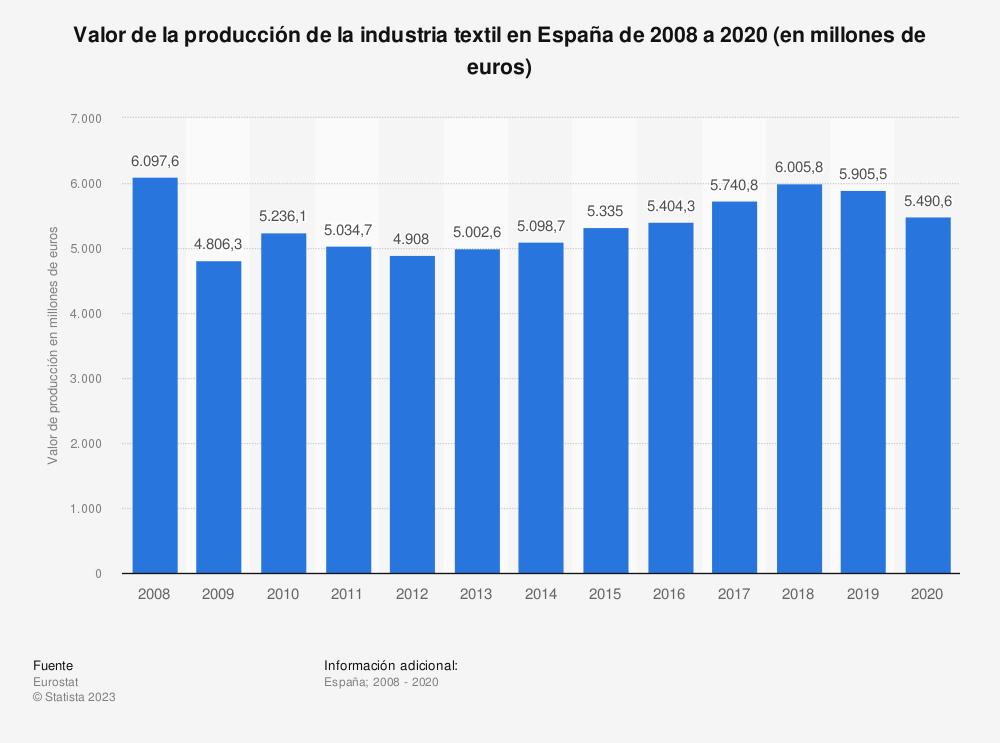Estadística: Valor de la producción de la industria textil en España de 2008 a 2017 (en millones de euros) | Statista