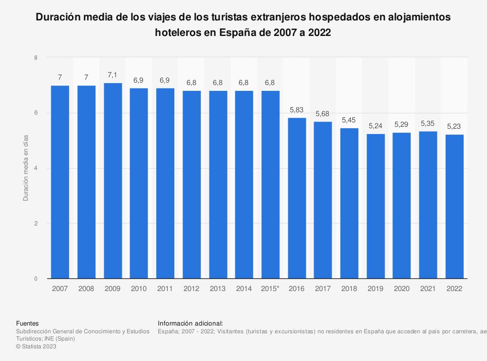 Estadística: Duración media de los viajes de los turistas extranjeros hospedados en alojamientos hoteleros en España de 2007 a 2019 | Statista