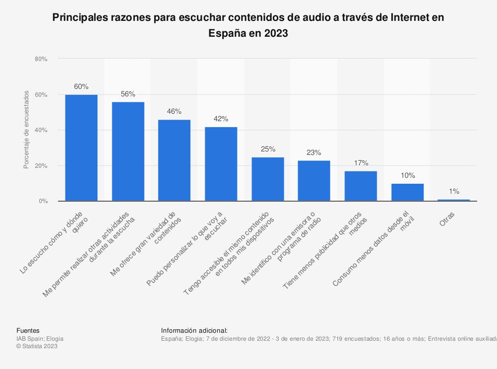 Estadística: Principales razones para escuchar contenidos de audio a través de Internet en España en 2020 | Statista