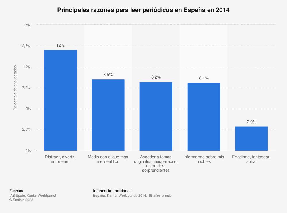 Estadística: Principales razones para leer periódicos en España en 2014 | Statista