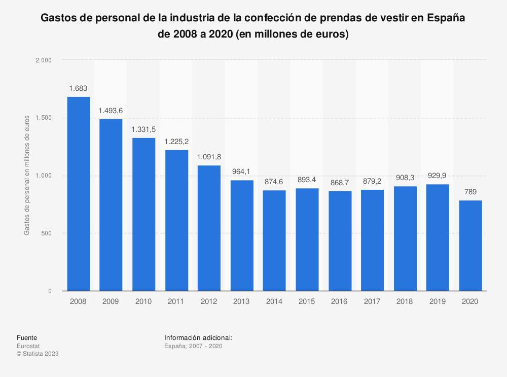 Estadística: Gastos de personal de la industria de la confección de prendas de vestir en España de 2008 a 2016 (en millones de euros) | Statista