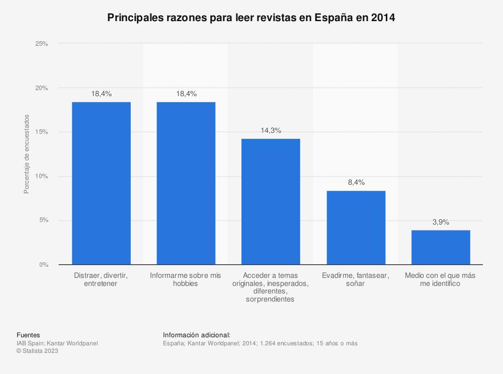 Estadística: Principales razones para leer revistas en España en 2014 | Statista