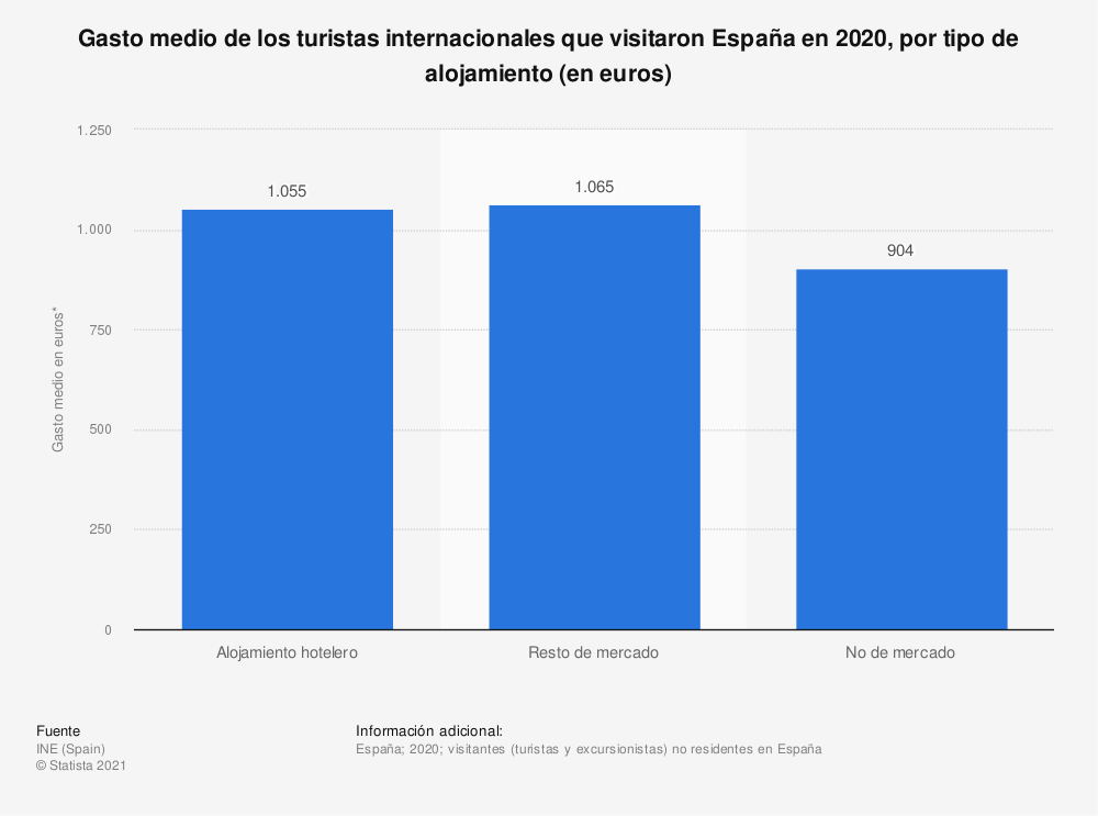 Estadística: Gasto medio de los turistas internacionales que visitaron España en 2017, por tipo de alojamiento (en euros) | Statista