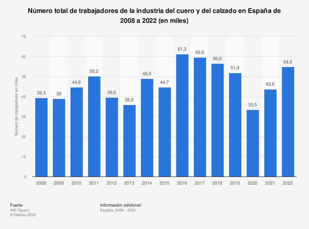 Estadística: Número de trabajadores de la industria del cuero y del calzado en España de 2008 a 2016 | Statista