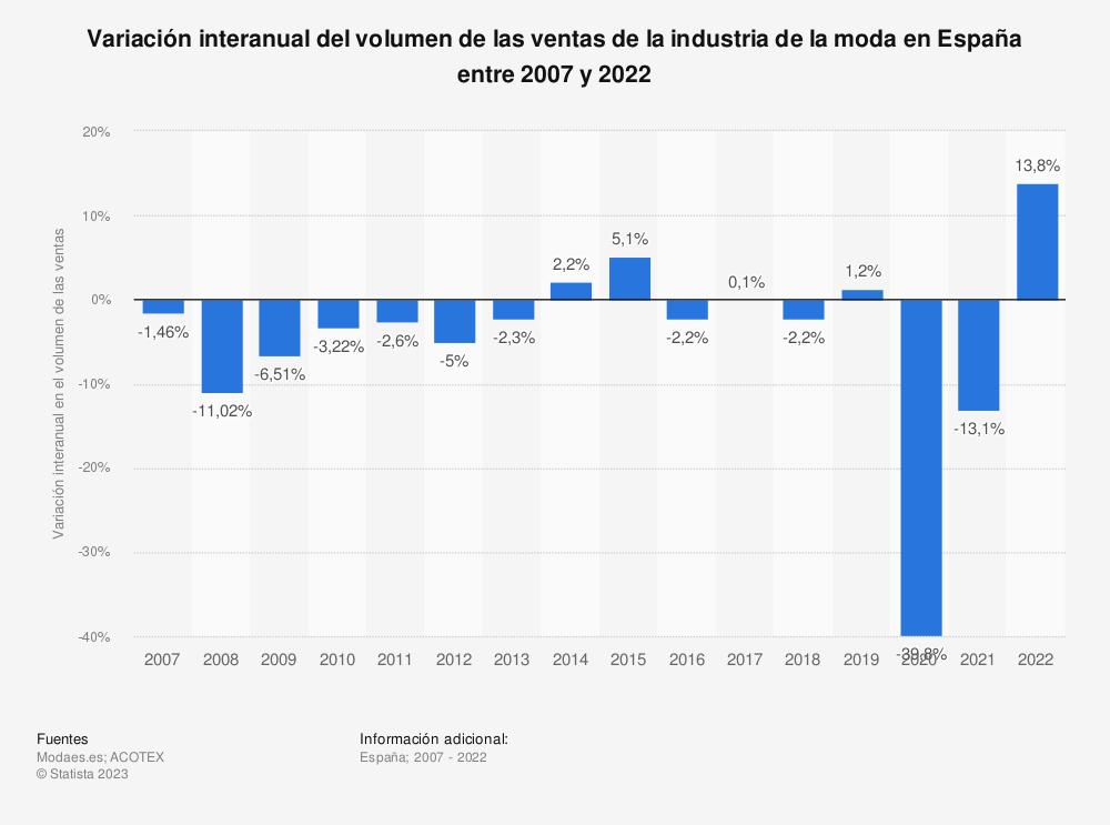 Estadística: Variación interanual del volumen de las ventas de la industria de la moda en España entre 2007 y 2020 | Statista