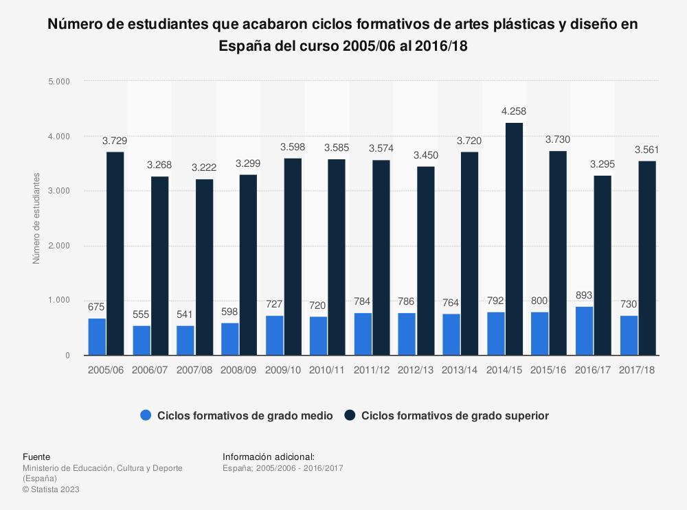 Estadística: Número de estudiantes que acabaron ciclos formativos de artes plásticas y diseño en España del curso 2005/06 al 2016/17 | Statista