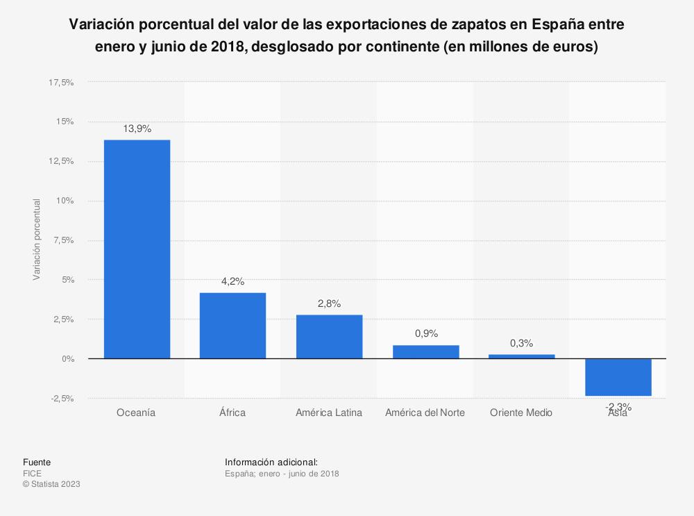 Estadística: Variación porcentual del valor de las exportaciones de zapatos en España entre enero y junio de 2018, desglosado por continente (en millones de euros) | Statista