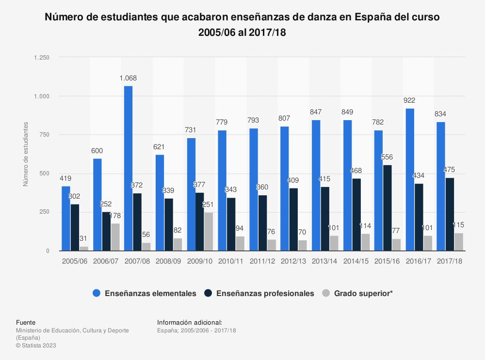 Estadística: Número de estudiantes que acabaron enseñanzas de danza en España del curso 2005/06 al 2014/15 | Statista