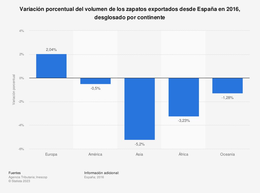 Estadística: Variación porcentual del volumen de los zapatos exportados desde España en 2016, desglosado por continente | Statista