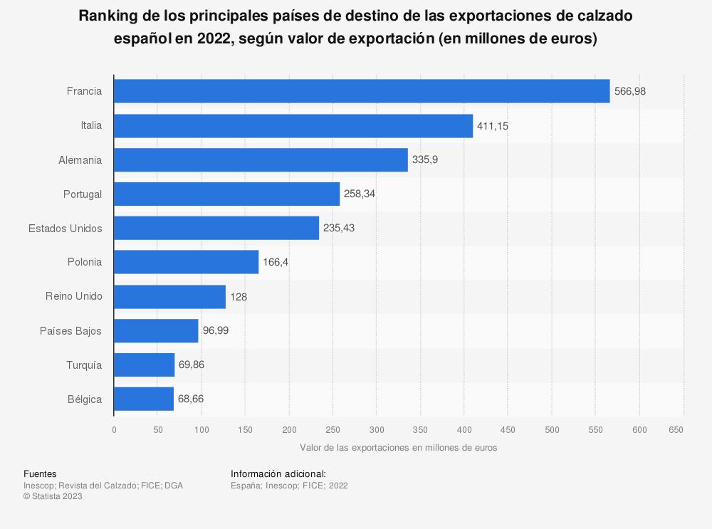 Estadística: Ranking de los principales países de destino de las exportaciones de calzado español en 2016, según valor de exportación (en millones de euros) | Statista