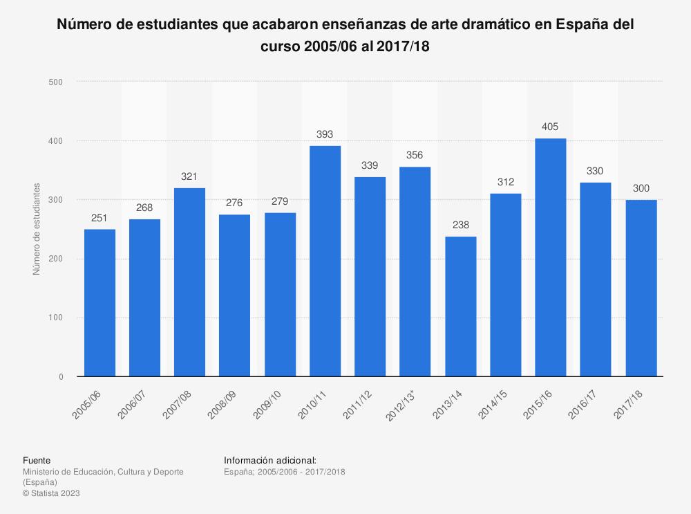 Estadística: Número de estudiantes que acabaron enseñanzas de arte dramático en España del curso 2005/06 al 2017/18 | Statista