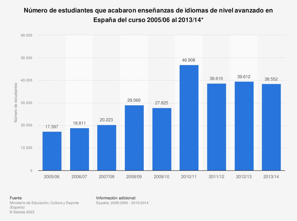 Estadística: Número de estudiantes que acabaron enseñanzas de idiomas de nivel avanzado en España del curso 2005/06 al 2013/14* | Statista