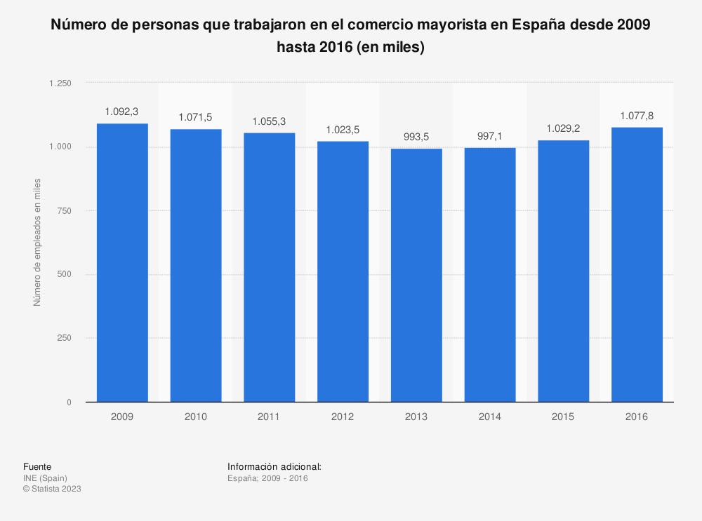 Estadística: Número de personas que trabajaron en el comercio mayorista en España desde 2009 hasta 2016 (en miles) | Statista