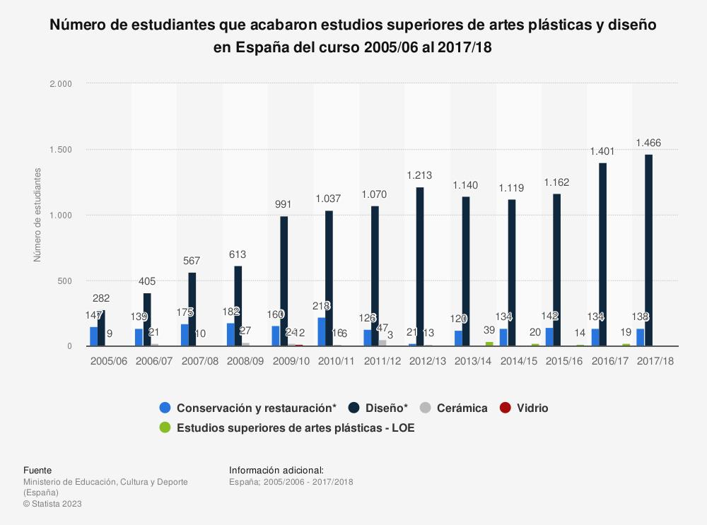 Estadística: Número de estudiantes que acabaron estudios superiores de artes plásticas y diseño en España del curso 2005/06 al 2015/16 | Statista