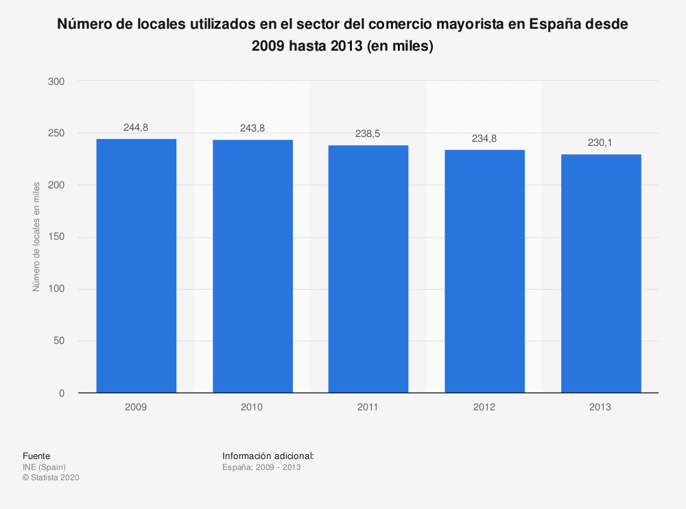 Estadística: Número de locales utilizados en el sector del comercio mayorista en España desde 2009 hasta 2013 (en miles) | Statista