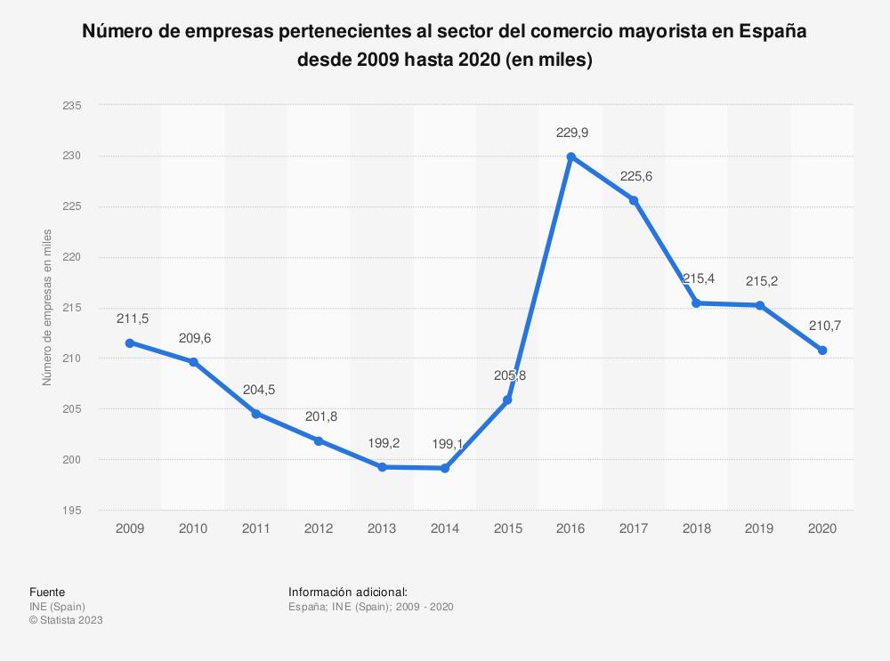 Estadística: Número de empresas pertenecientes al sector del comercio mayorista en España desde 2009 hasta 2016 (en miles) | Statista