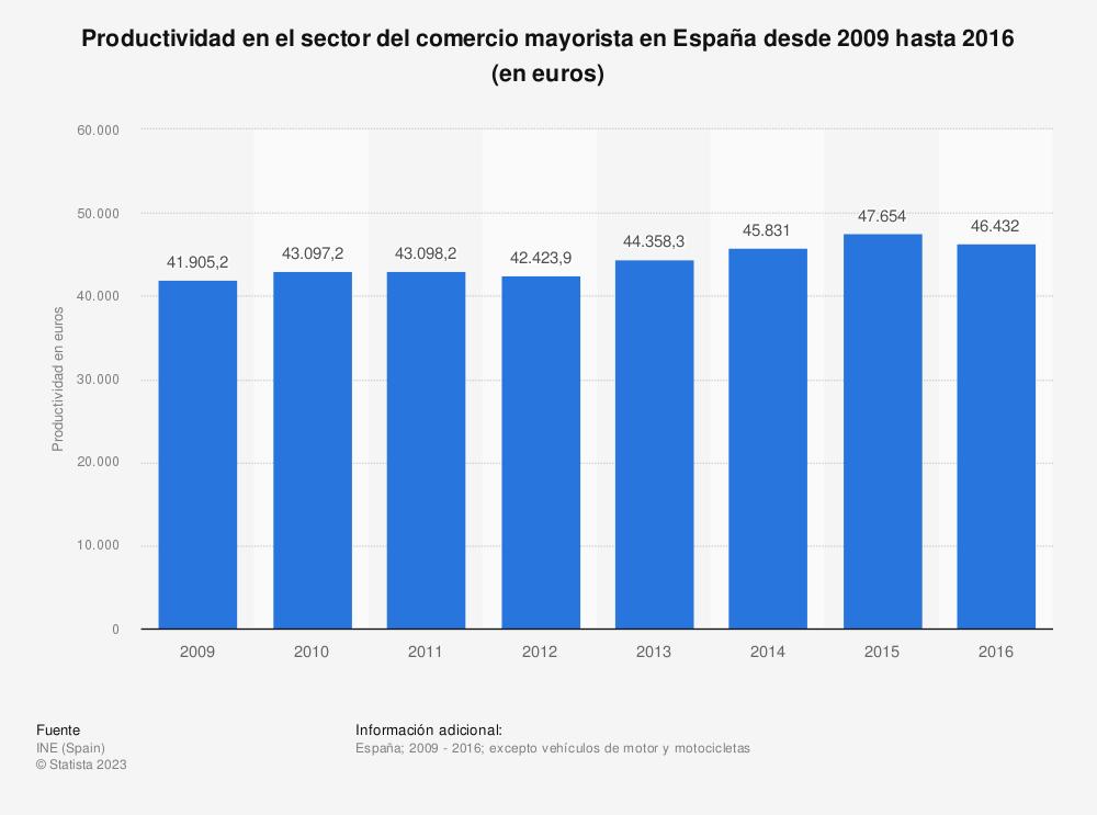 Estadística: Productividad en el sector del comercio mayorista en España desde 2009 hasta 2016 (en euros) | Statista
