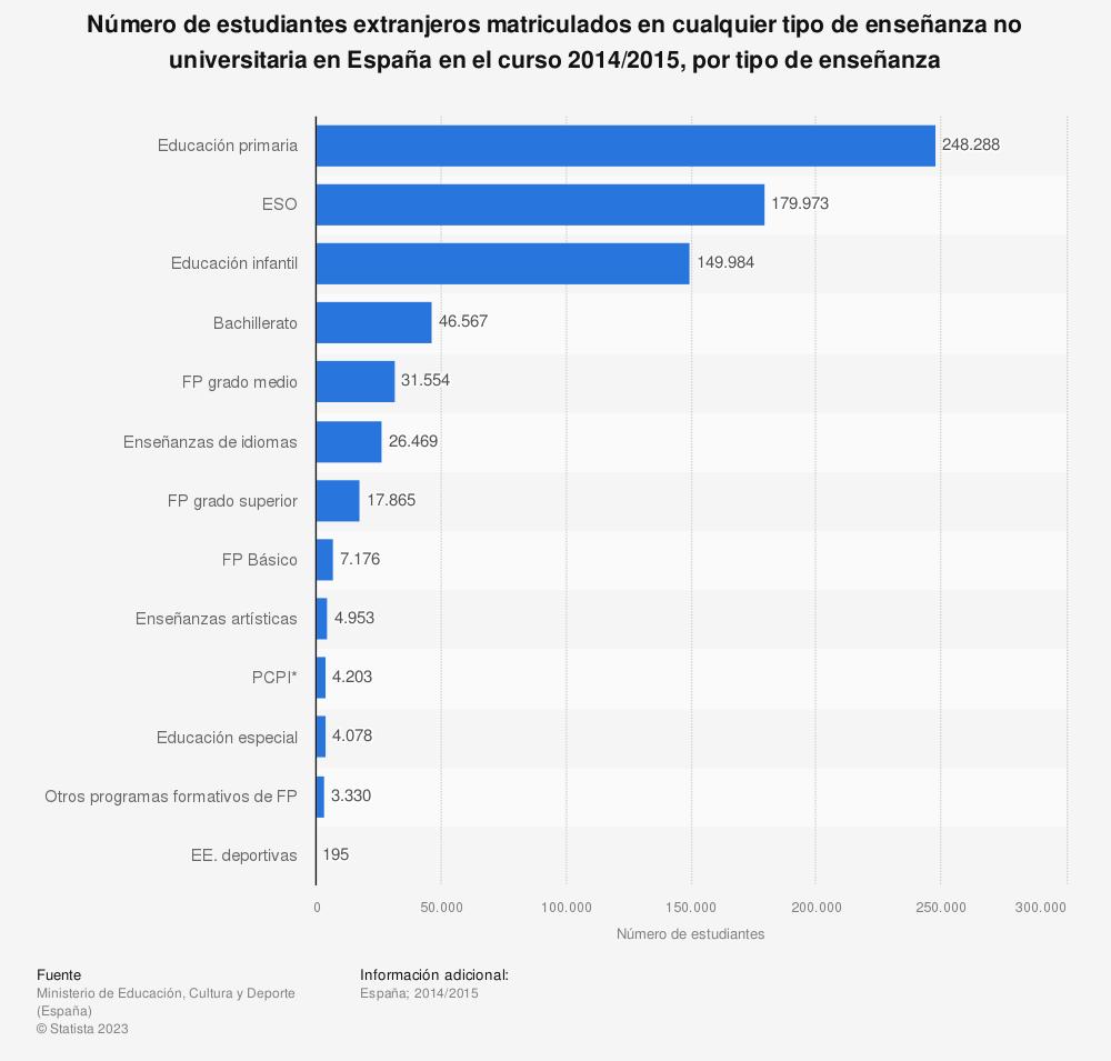 Estadística: Número de estudiantes extranjeros matriculados en cualquier tipo de enseñanza no universitaria en España en el curso 2014/2015, por tipo de enseñanza | Statista