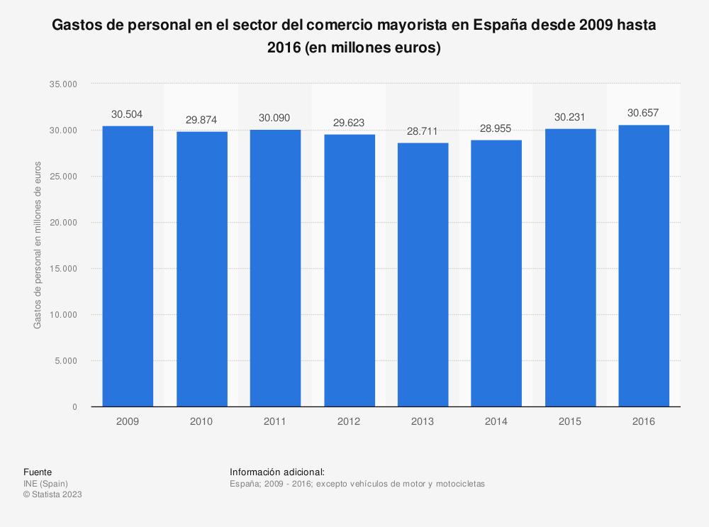 Estadística: Gastos de personal en el sector del comercio mayorista en España desde 2009 hasta 2016 (en millones euros) | Statista