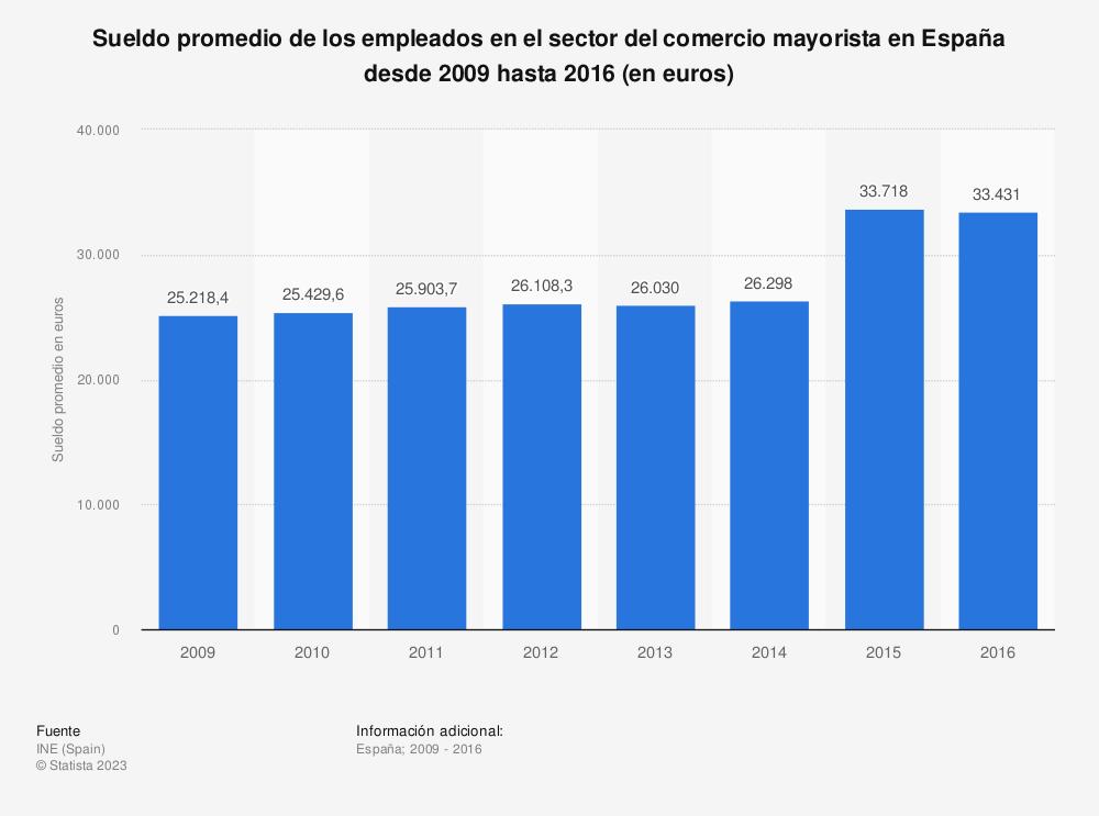 Estadística: Sueldo promedio de los empleados en el sector del comercio mayorista en España desde 2009 hasta 2016 (en euros) | Statista