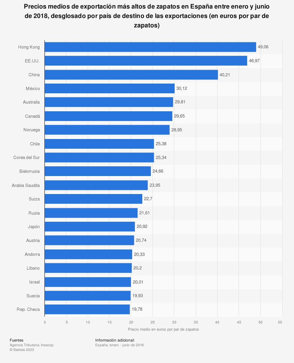 Estadística: Precios medios de exportación más altos de zapatos en España entre enero y junio de 2018, desglosado por país de destino de las exportaciones (en euros por par de zapatos) | Statista
