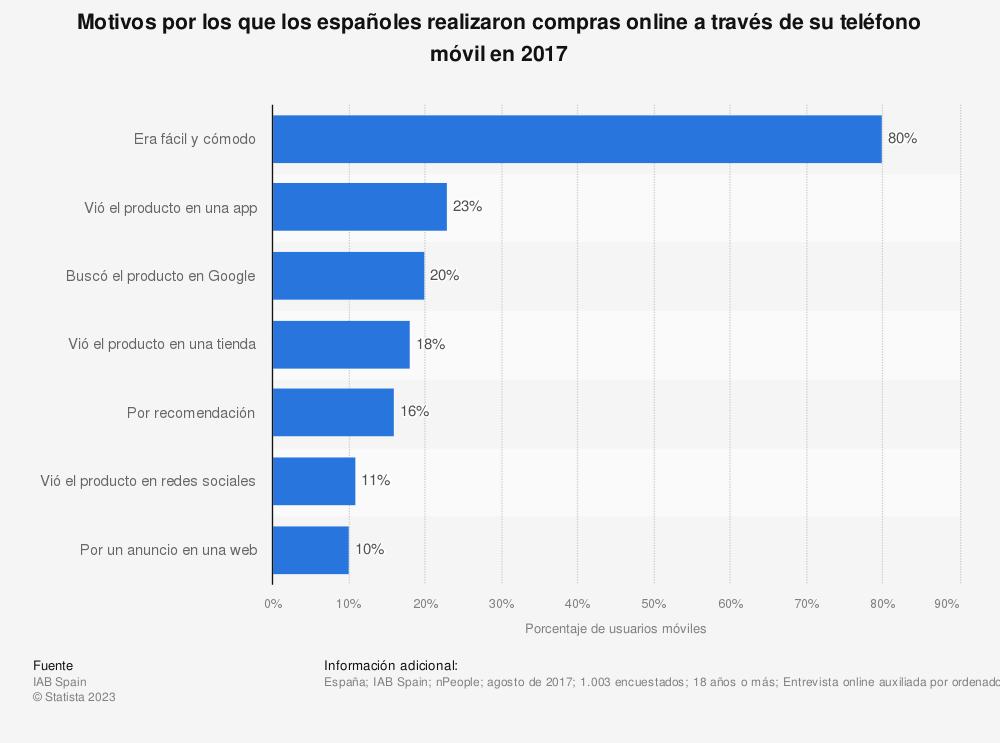 Estadística: Motivos por los que los españoles realizaron compras online a través de su teléfono móvil en 2017 | Statista