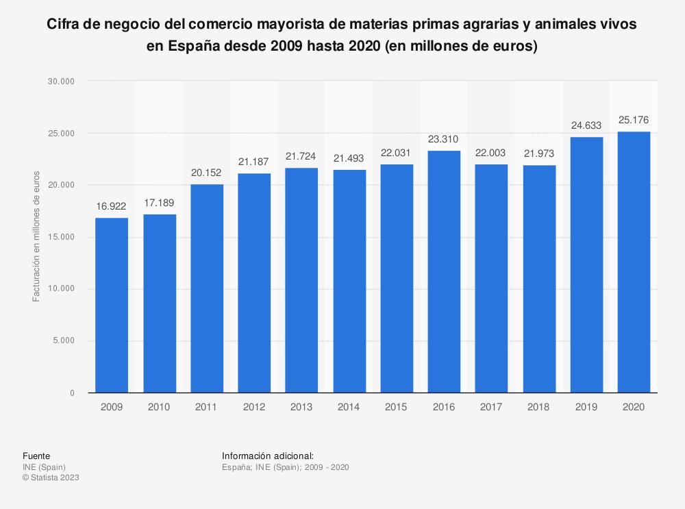 Estadística: Cifra de negocio del comercio mayorista de materias primas agrarias y animales vivos en España desde 2009 hasta 2016 (en millones de euros) | Statista