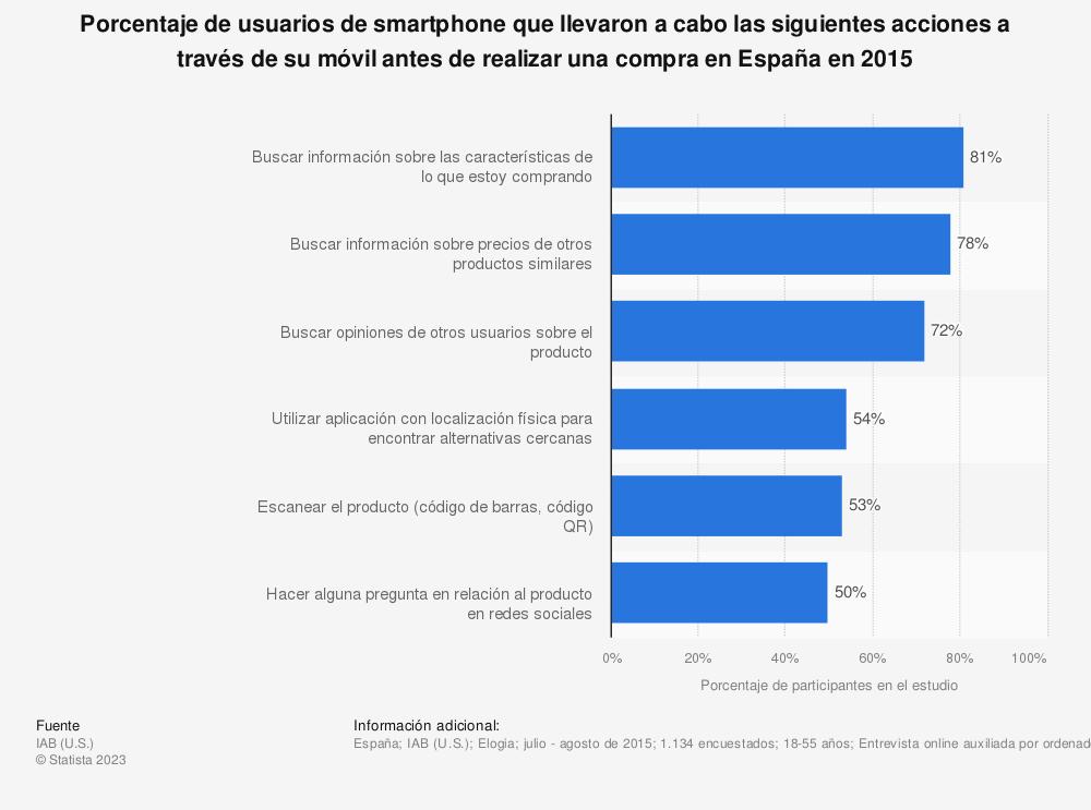 Estadística: Porcentaje de usuarios de smartphone que llevaron a cabo las siguientes acciones a través de su móvil antes de realizar una compra en España en 2015 | Statista