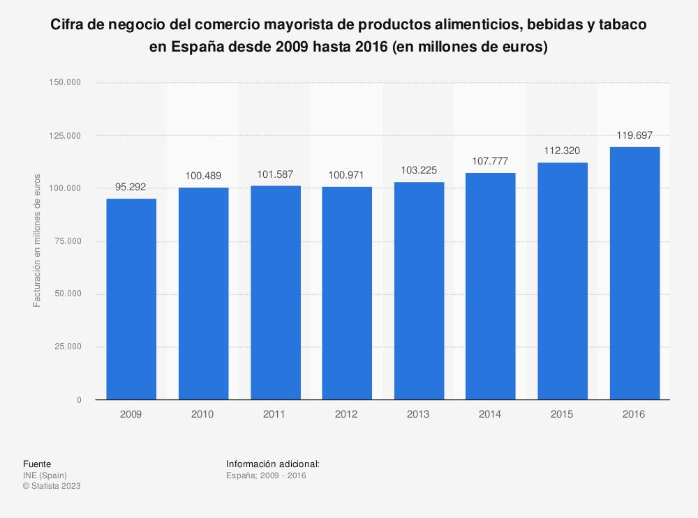 Estadística: Cifra de negocio del comercio mayorista de productos alimenticios, bebidas y tabaco en España desde 2009 hasta 2016 (en millones de euros) | Statista