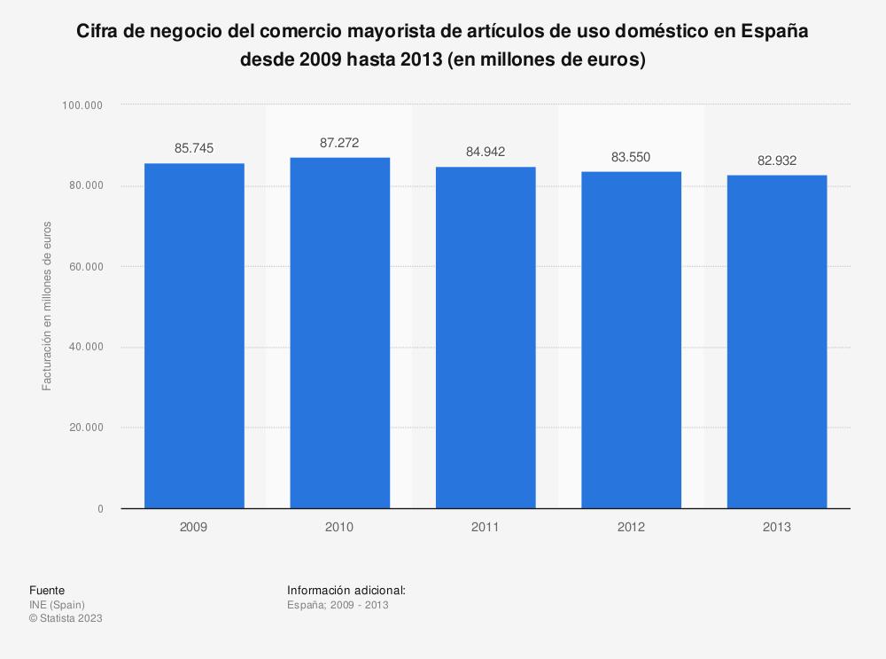 Estadística: Cifra de negocio del comercio mayorista de artículos de uso doméstico en España desde 2009 hasta 2013 (en millones de euros) | Statista
