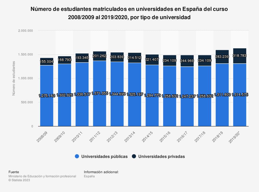 Estadística: Número de estudiantes matriculados en universidades en España del curso 2008/2009 al 2018/2019, por tipo de universidad | Statista