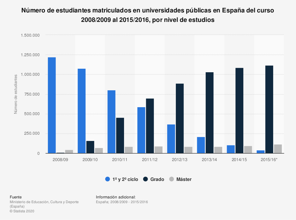 Estadística: Número de estudiantes matriculados en universidades públicas en España del curso 2008/2009 al 2015/2016, por nivel de estudios | Statista