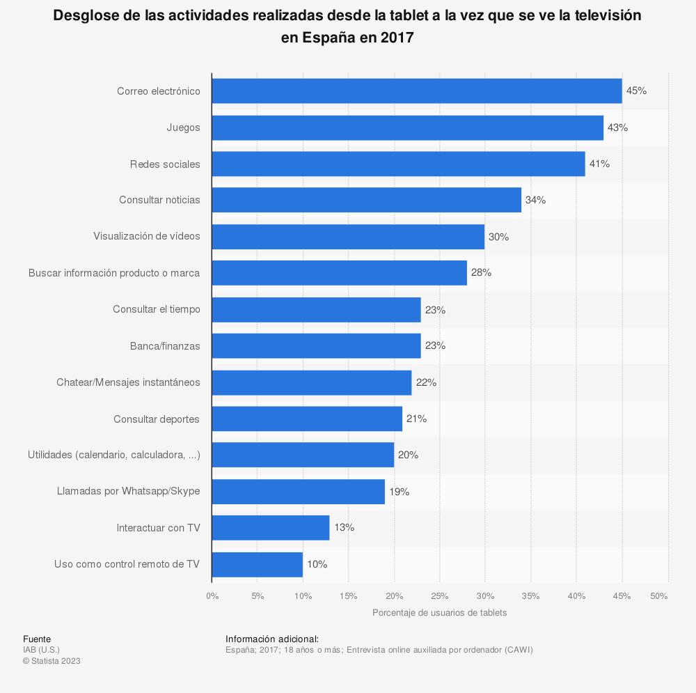 Estadística: Desglose de las actividades realizadas desde la tablet a la vez que se ve la televisión en España en 2017  | Statista