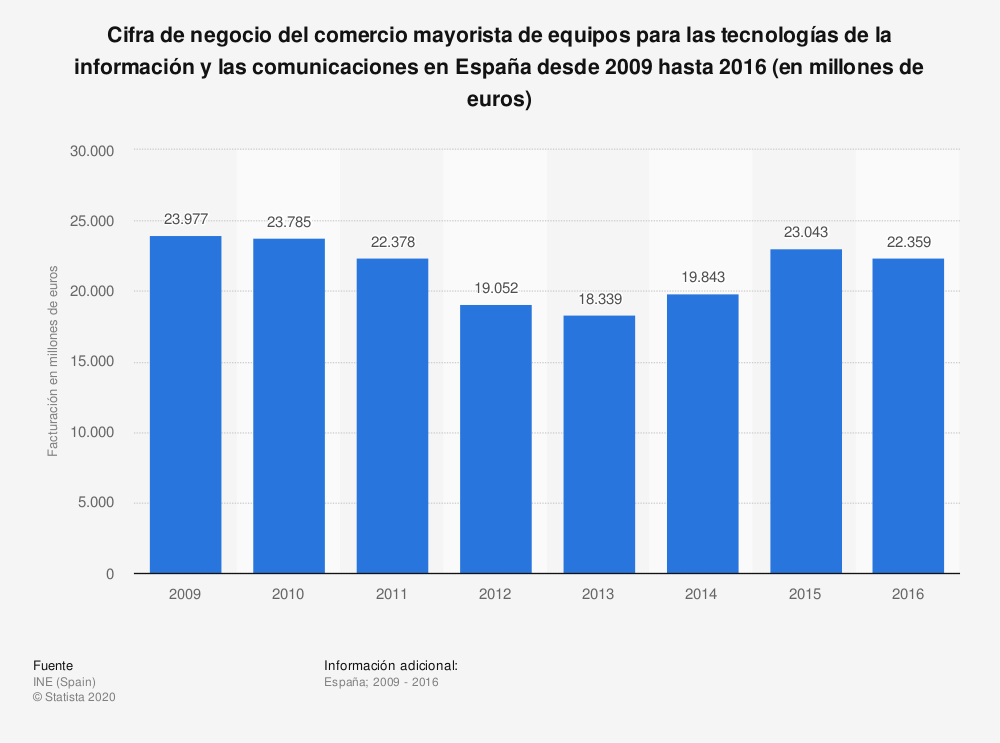 Estadística: Cifra de negocio del comercio mayorista de equipos para las tecnologías de la información y las comunicaciones en España desde 2009 hasta 2016 (en millones de euros) | Statista