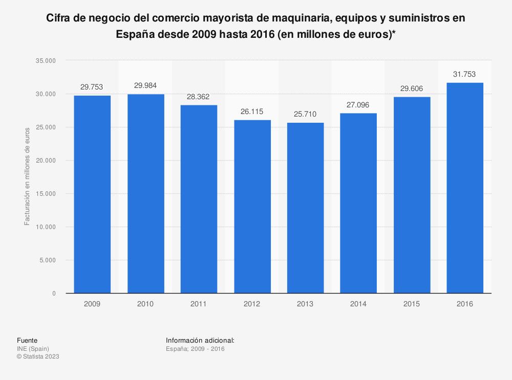 Estadística: Cifra de negocio del comercio mayorista de maquinaria, equipos y suministros en España desde 2009 hasta 2016 (en millones de euros)* | Statista