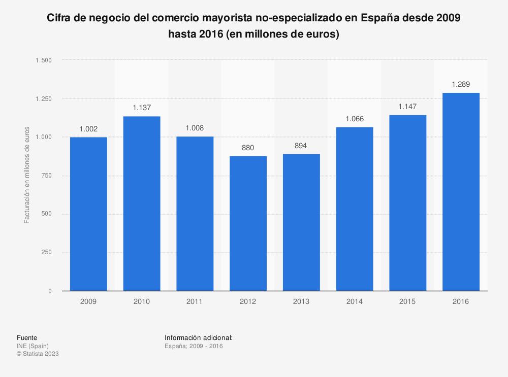 Estadística: Cifra de negocio del comercio mayorista no-especializado en España desde 2009 hasta 2016 (en millones de euros) | Statista