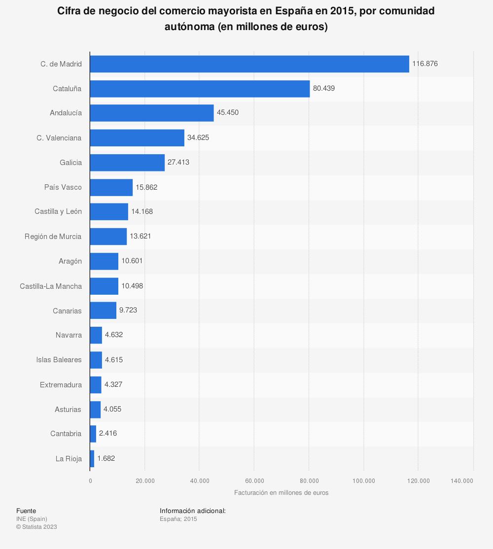 Estadística: Cifra de negocio del comercio mayorista en España en 2015, por comunidad autónoma (en millones de euros) | Statista