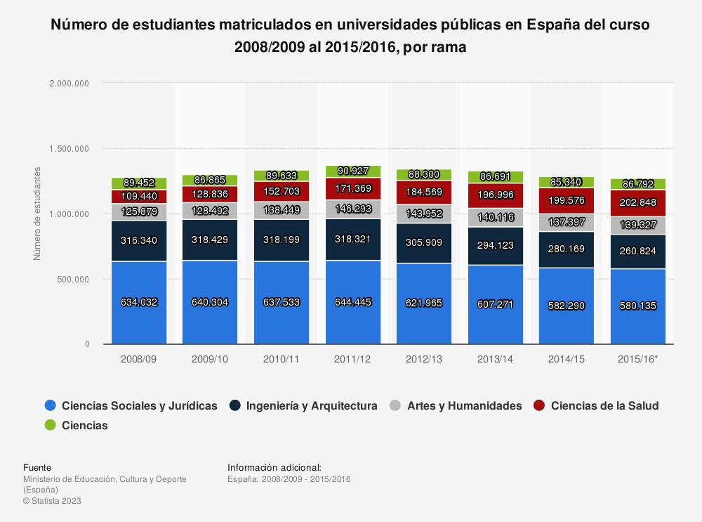 Estadística: Número de estudiantes matriculados en universidades públicas en España del curso 2008/2009 al 2015/2016, por rama | Statista