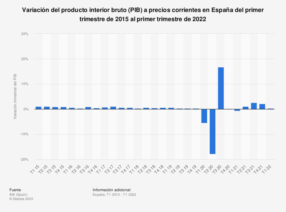 Estadística: Producto interior bruto ajustado estacionalmente a precios corrientes en España del primer trimestre de 2013 al cuarto trimestre de 2018 (en millones de euros) | Statista