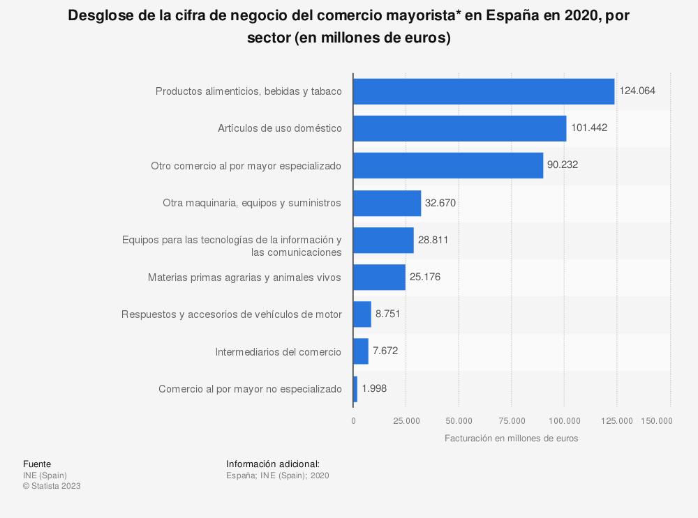 Estadística: Desglose de la cifra de negocio del comercio mayorista* en España en 2016, por sector (en millones de euros) | Statista