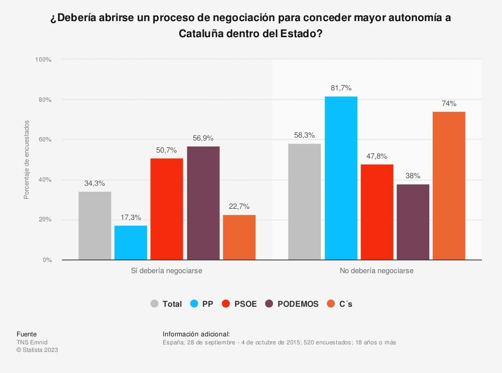 Estadística: ¿Debería abrirse un proceso de negociación para conceder mayor autonomía a Cataluña dentro del Estado? | Statista