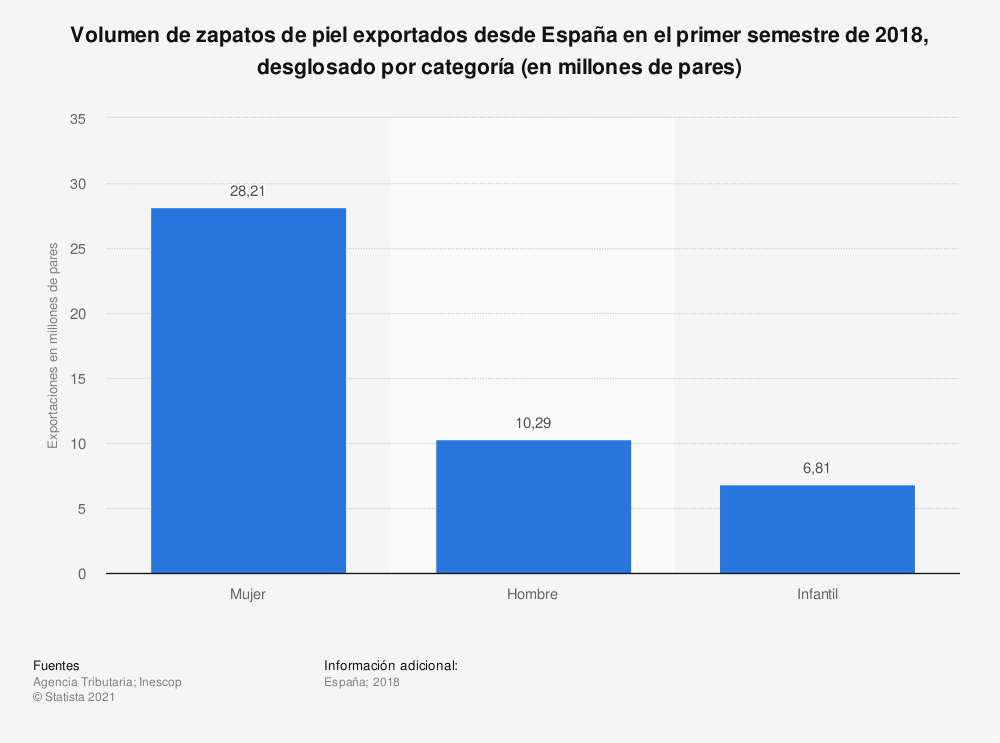 Estadística: Volumen de zapatos de piel exportados desde España en el primer semestre de 2018, desglosado por categoría (en millones de pares) | Statista
