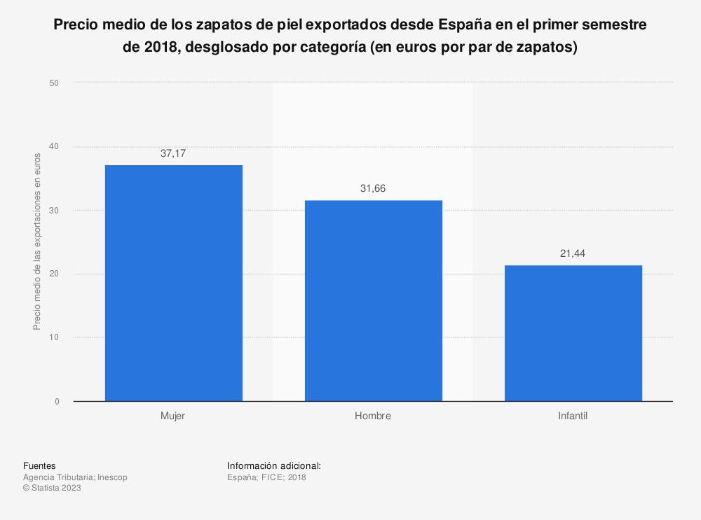 Estadística: Precio medio de los zapatos de piel exportados desde España en el primer semestre de 2018, desglosado por categoría (en euros por par de zapatos) | Statista