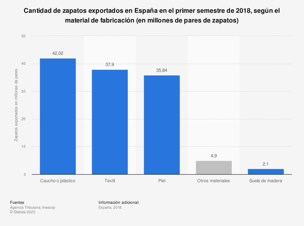 Estadística: Cantidad de zapatos exportados en España en el primer semestre de 2017, según el material de fabricación (en millones de pares de zapatos) | Statista
