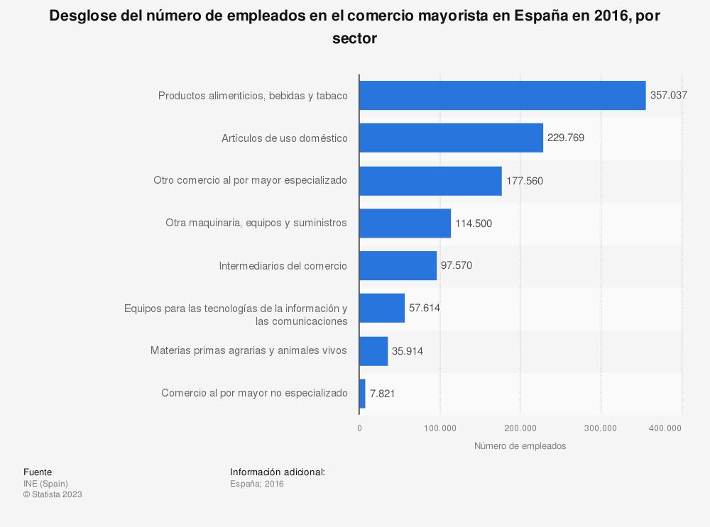 Estadística: Desglose del número de empleados en el comercio mayorista en España en 2016, por sector | Statista
