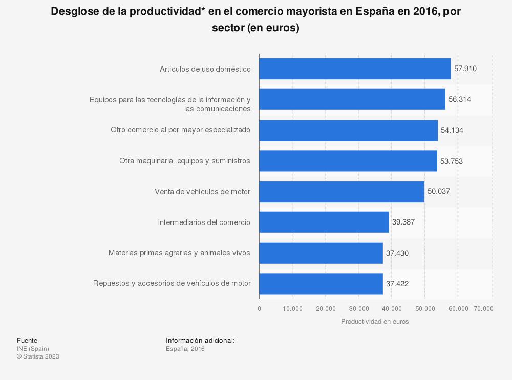 Estadística: Desglose de la productividad* en el comercio mayorista en España en 2016, por sector (en euros) | Statista
