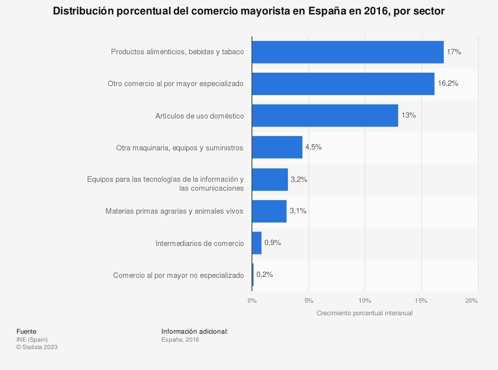 Estadística: Distribución porcentual del comercio mayorista en España en 2016, por sector | Statista