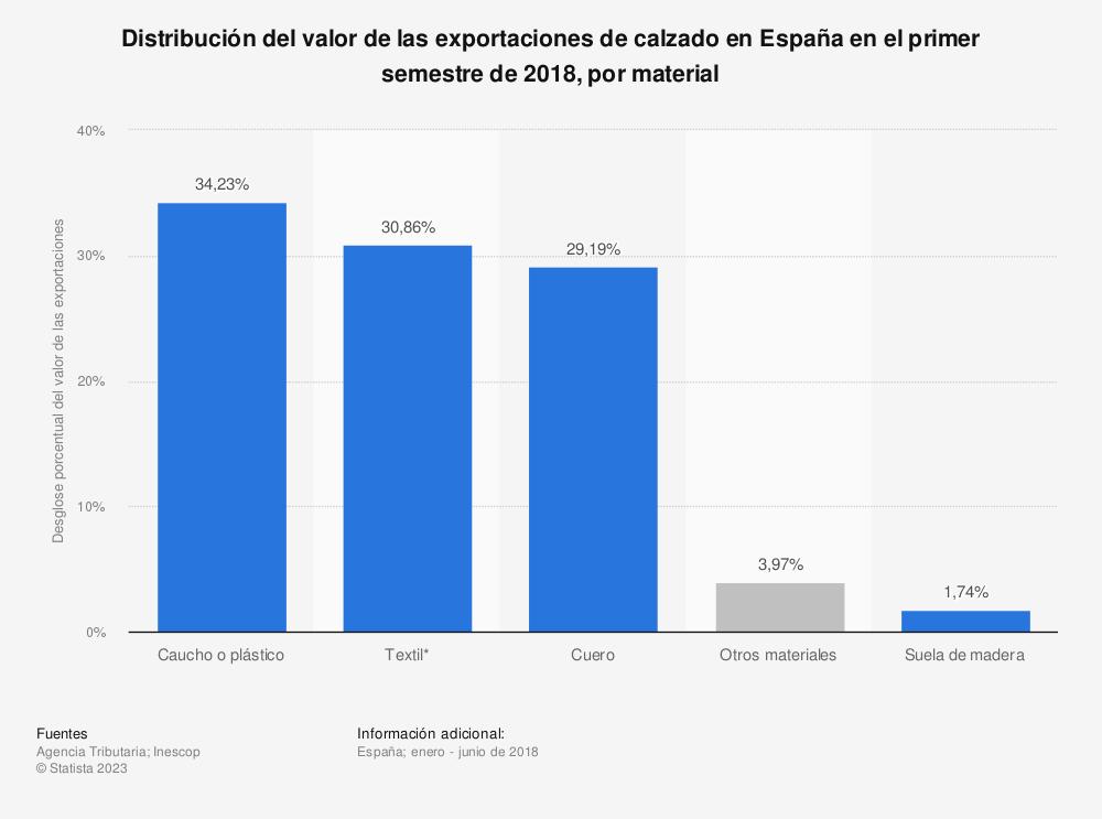 Estadística: Distribución del valor de las exportaciones de calzado en España en el primer semestre de 2018, por material | Statista