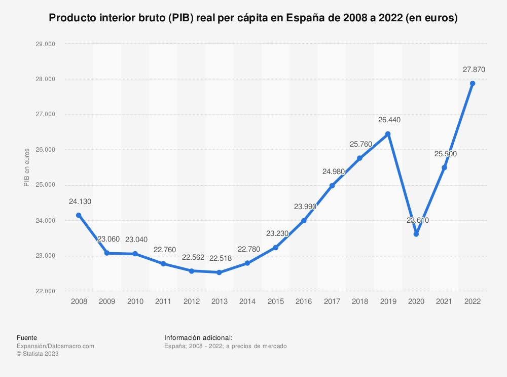 Estadística: Producto interior bruto real per cápita en España de 2004 a 2019 (en euros) | Statista